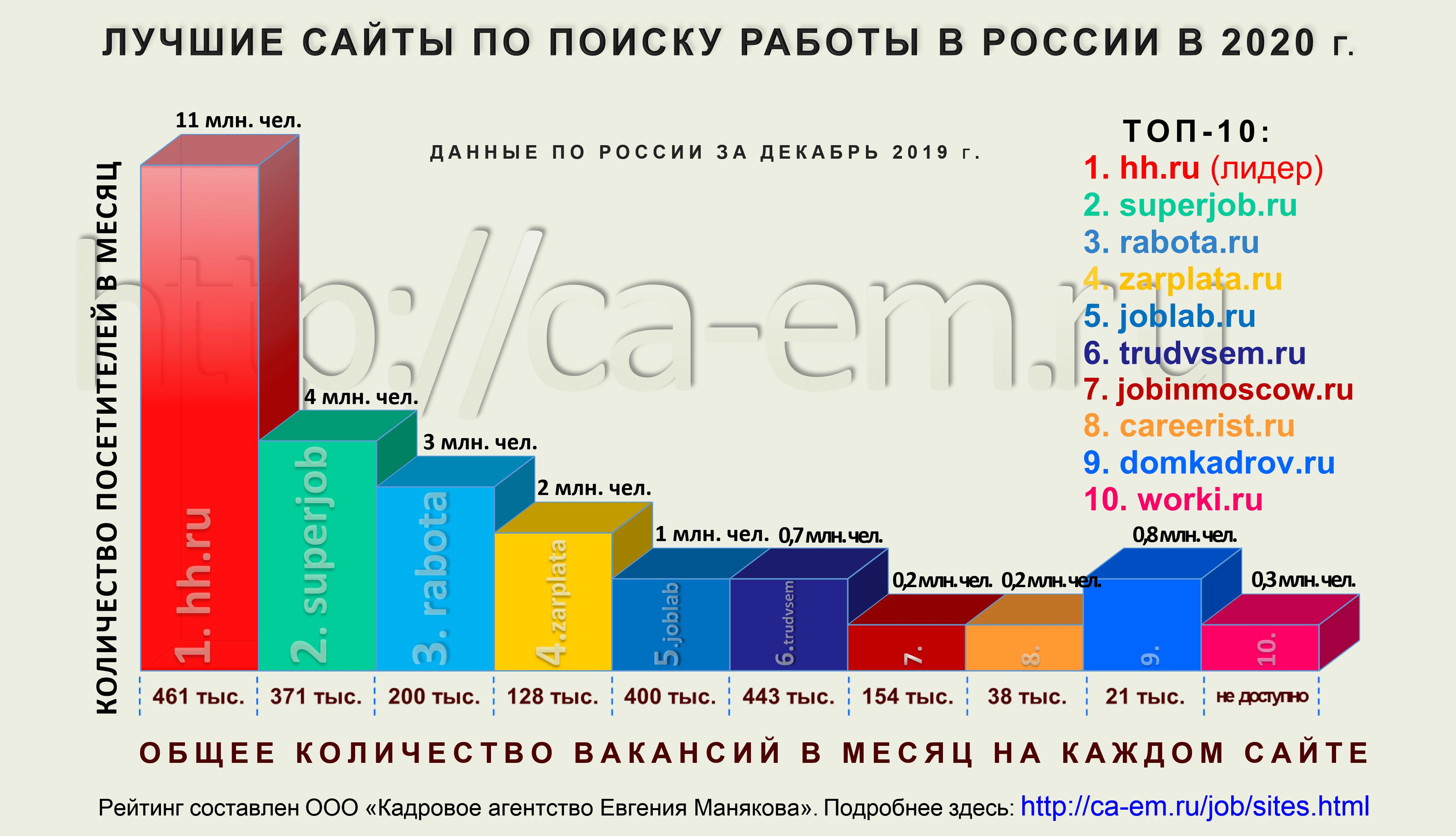 Лучшие сайты поиска работы в России. ТОП-10