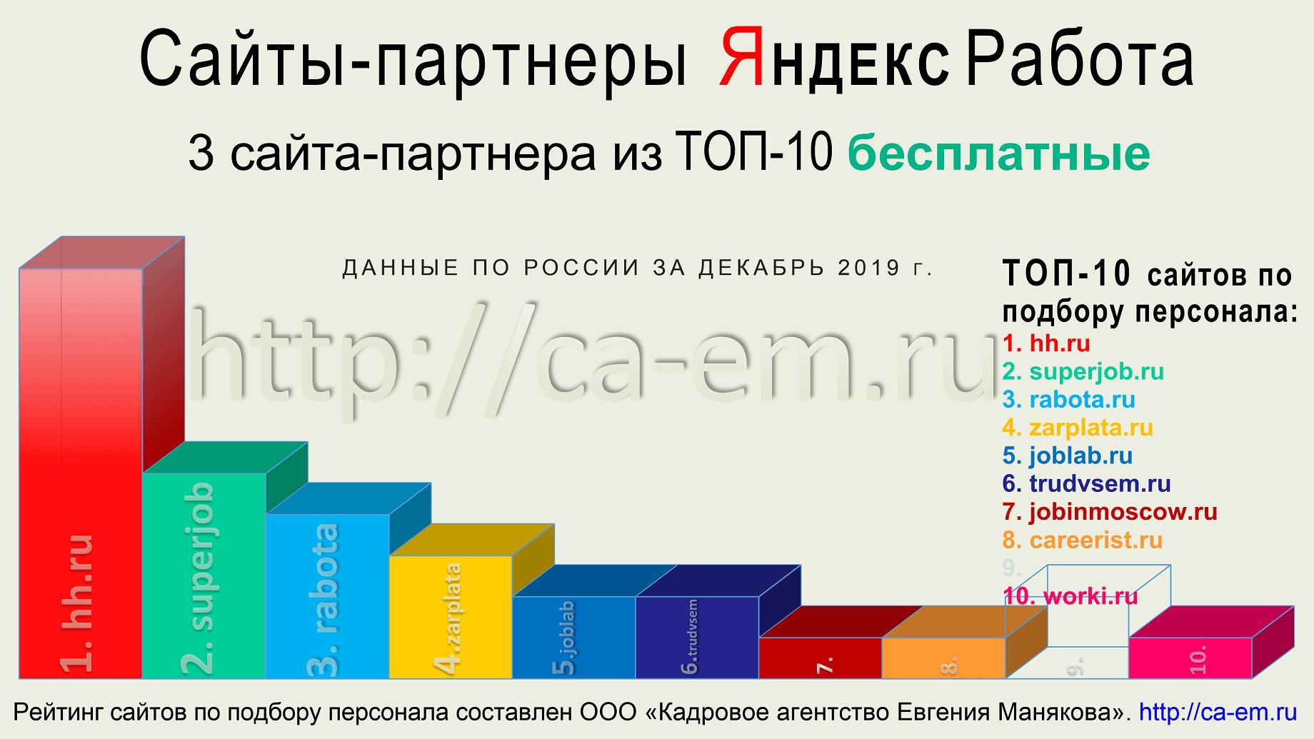 Яндекс.Работа разместить бесплатно вакансию