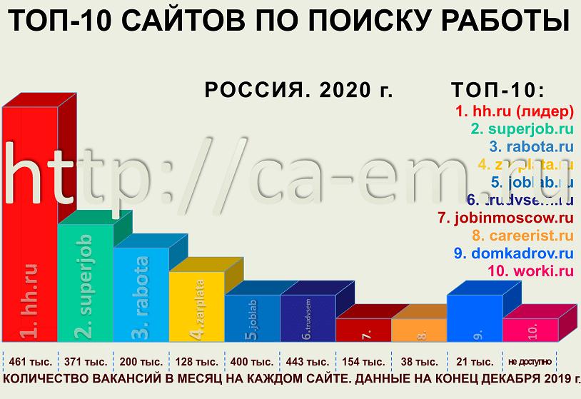 Cайты по трудоустройству в России