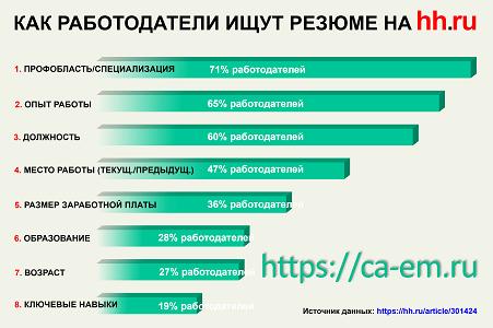 Особенности поиска вакансий и образец создания резюме на hh.ru.