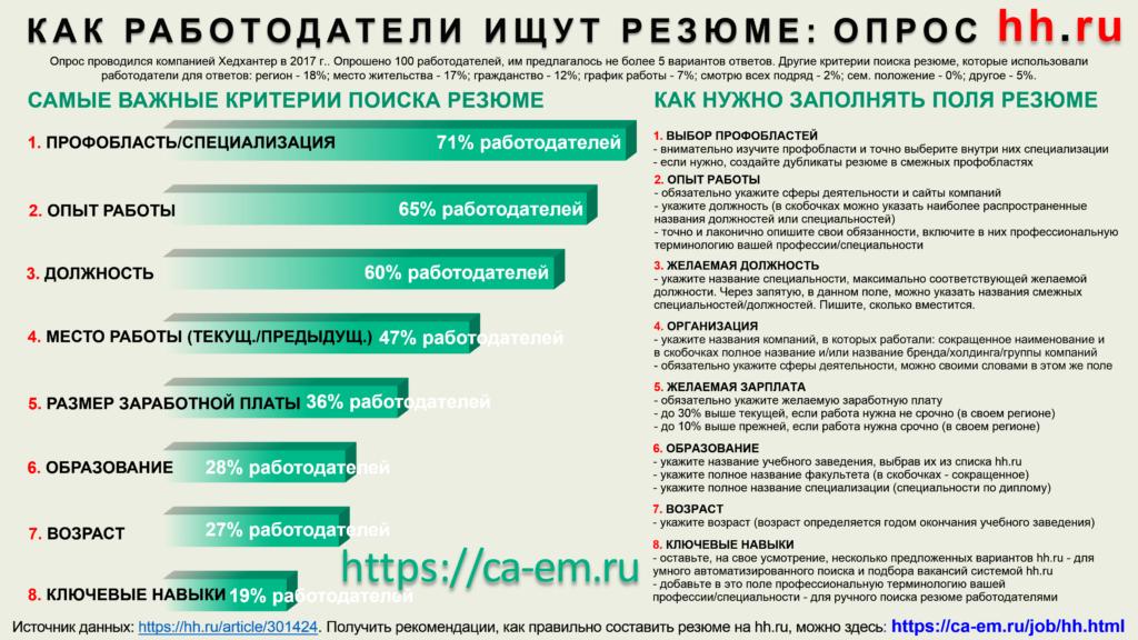Как работодатели на hh.ru ищут резюме