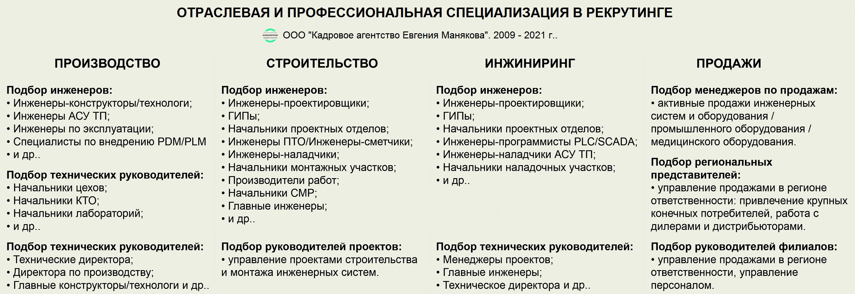 Подбор инженерного персонала в Москве