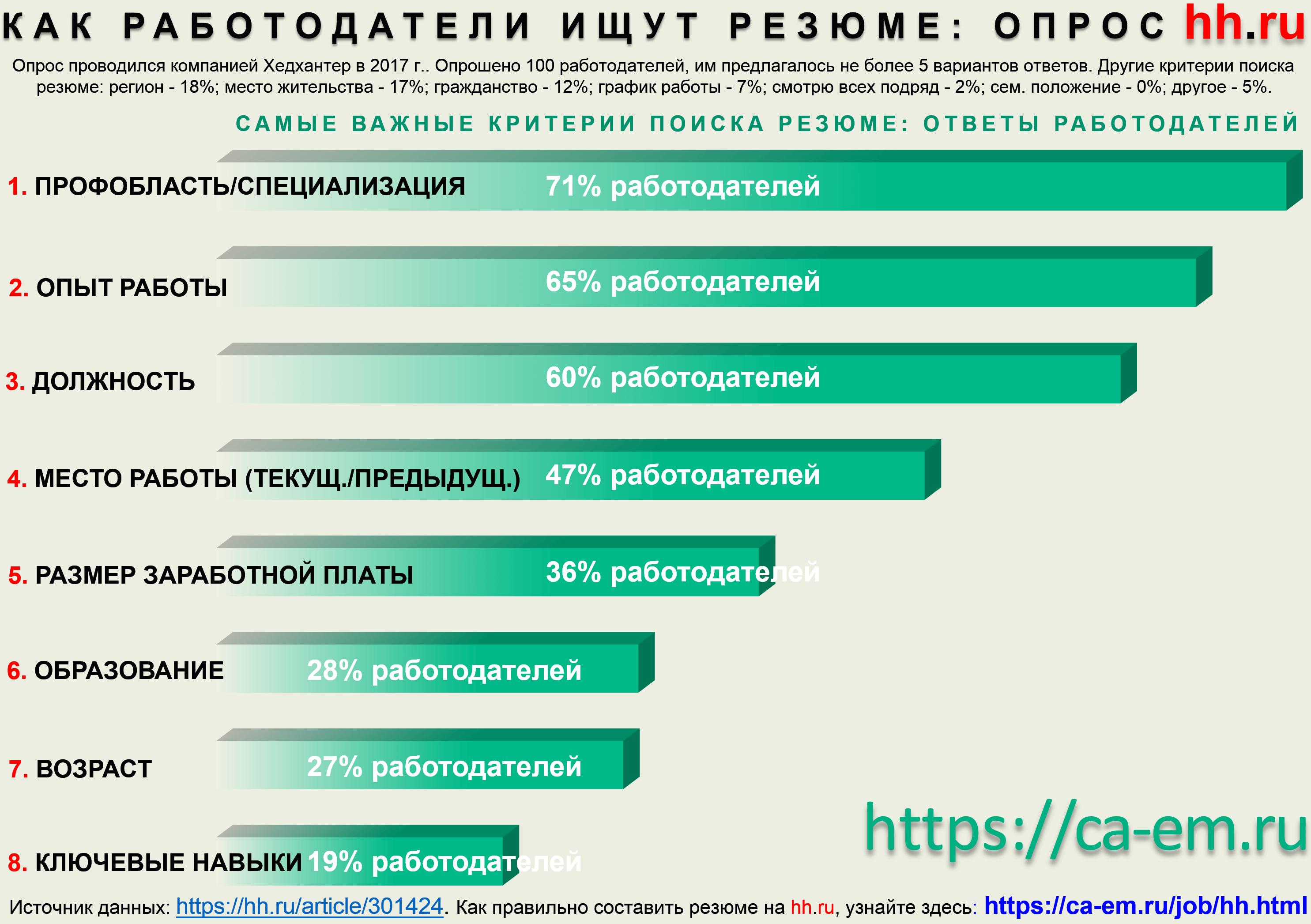 Как на hh.ru резюме ищут