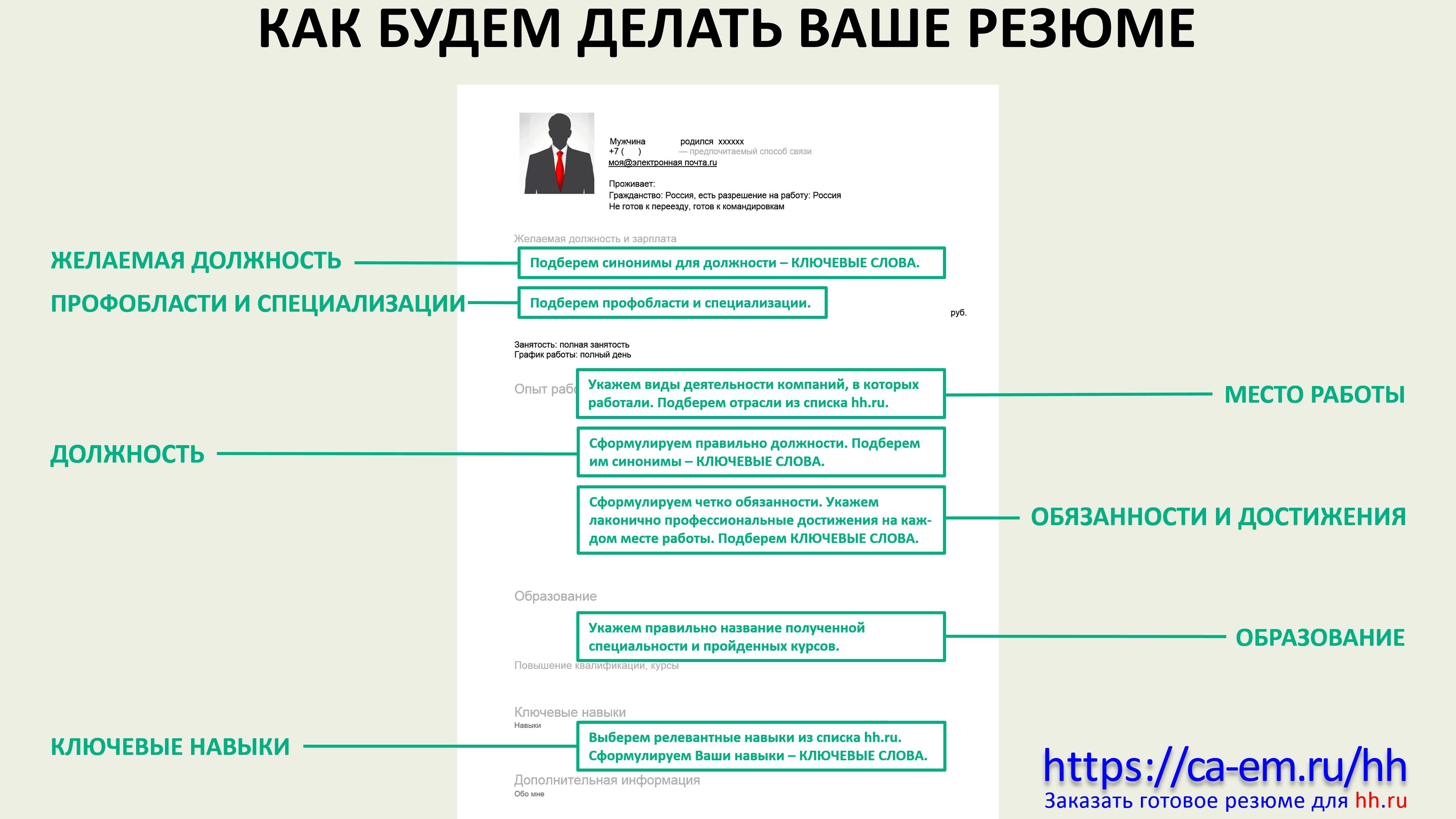 Помощь в составлении резюме на hh.ru
